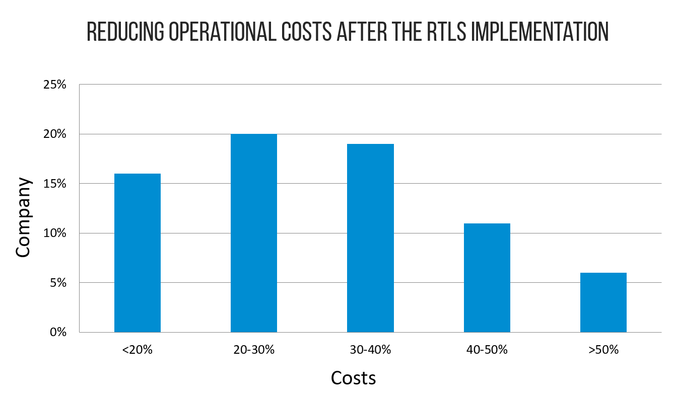 Reducing operational costs after the RTLS implementation